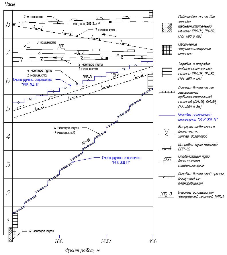 Технологические окна в графике